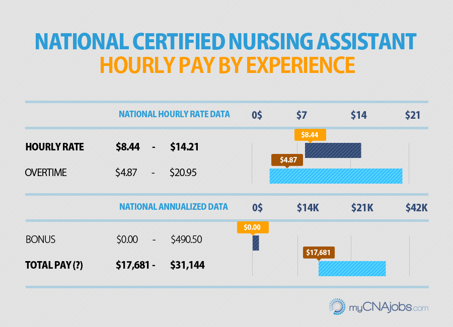 national certified nursing assistant pay by experience